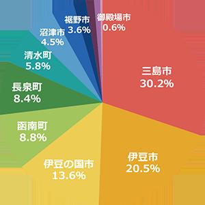 通院されている地区の割合